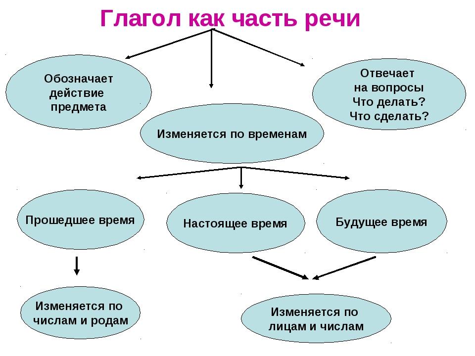 Глагол как часть речи Обозначает действие предмета Отвечает на вопросы Что де...