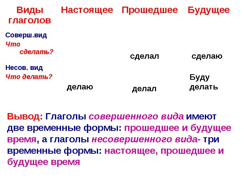 делаю сделал делал сделаю Буду делать Вывод: Глаголы совершенного вида имеют...