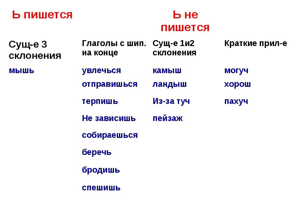 Ь пишетсяЬ не пишется Сущ-е 3 склоненияГлаголы с шип. на концеСущ-е 1и2...