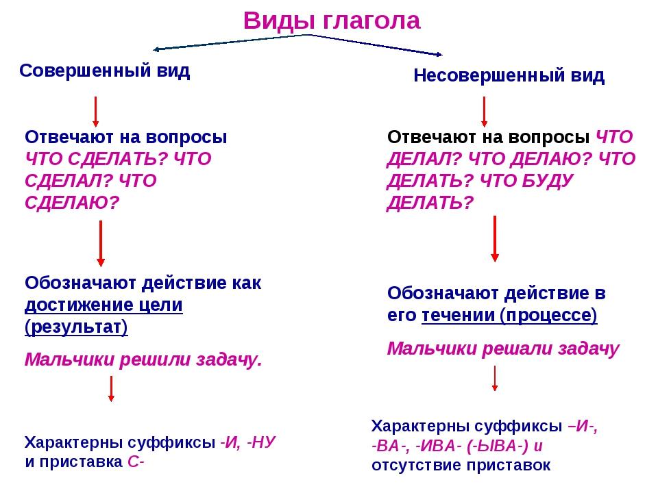 Виды глагола Совершенный вид Несовершенный вид Отвечают на вопросы ЧТО СДЕЛАТ...
