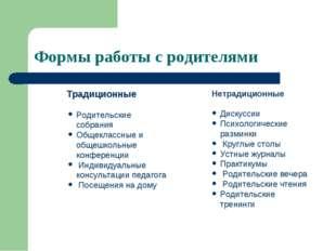 Формы работы с родителями Традиционные Родительские собрания Общеклассные и