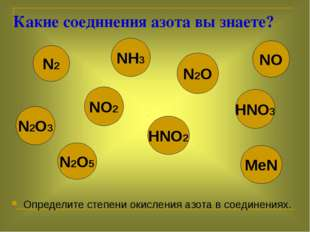 Какие соединения азота вы знаете? Определите степени окисления азота в соеди