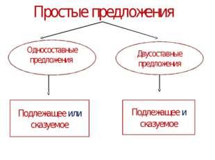 Простые предложения Односоставные предложения предложения Двусоставные предло