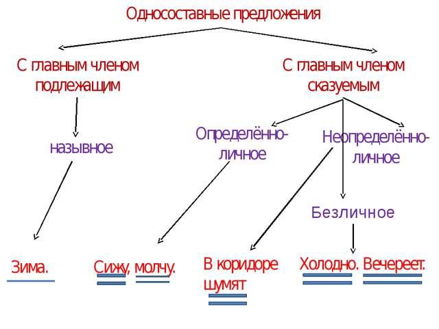 Односоставные предложения С главным членом подлежащим С главным членом сказуе...