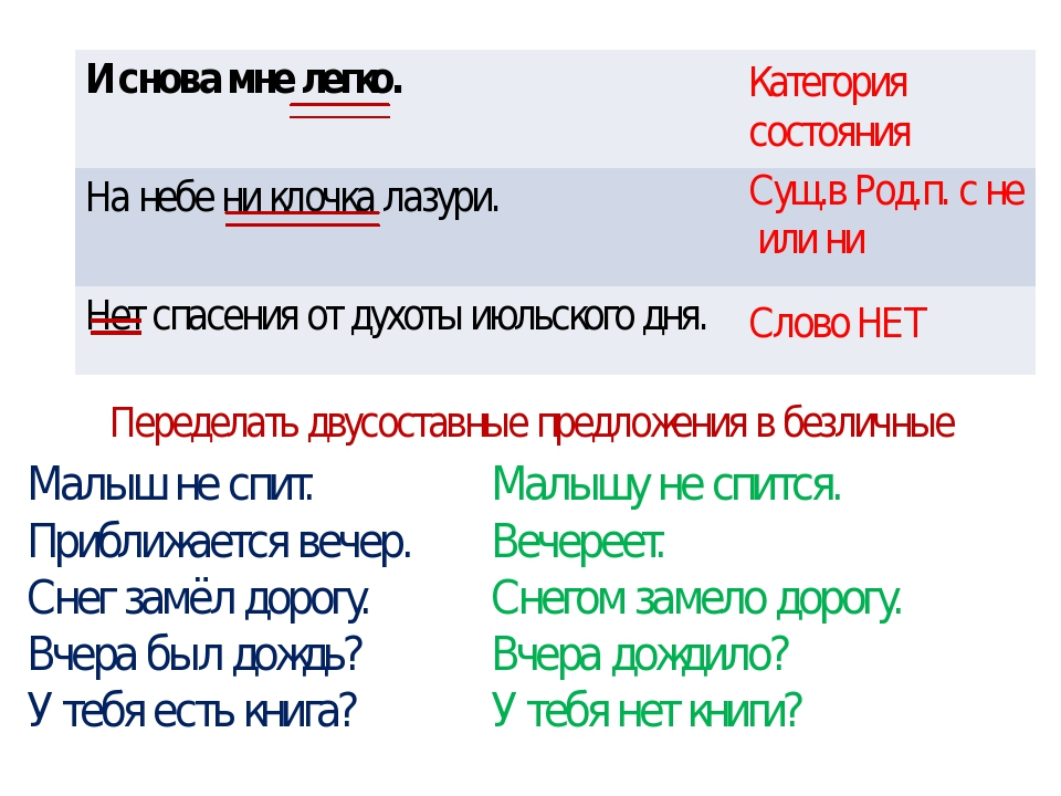 Категория состояния Сущ.в Род.п. с не или ни Слово НЕТ Переделать двусоставны...
