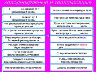 t ______ не зависит от t окружающей среды t ______ зависит от t окружающей с