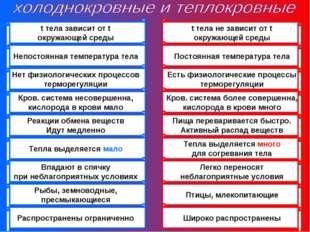 t тела зависит от t окружающей среды Непостоянная температура тела Нет физиол