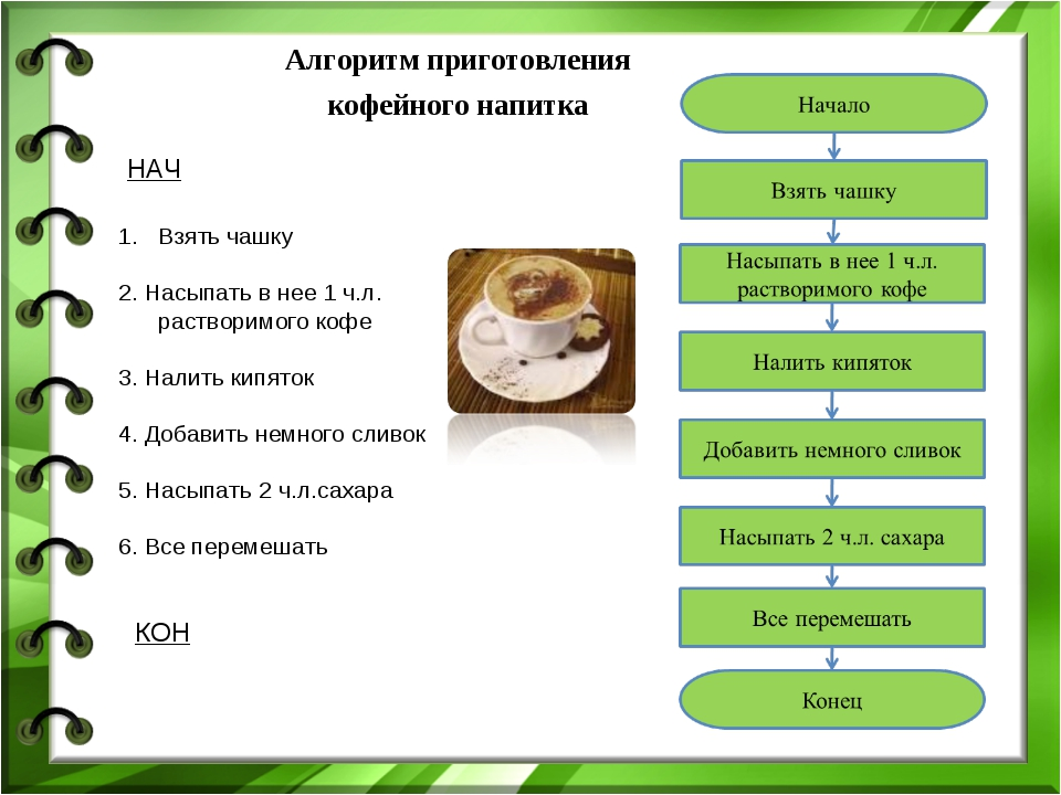 Алгоритм приготовления кофейного напитка НАЧ КОН Взять чашку 2. Насыпать в не...