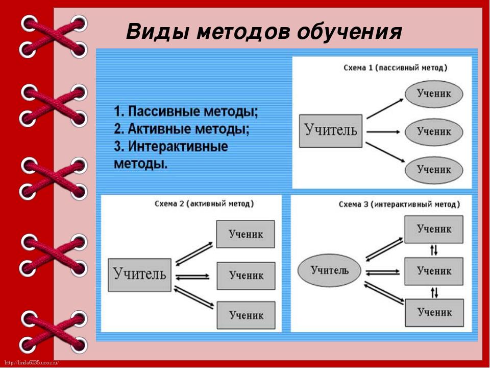 Виды методов обучения http://linda6035.ucoz.ru/