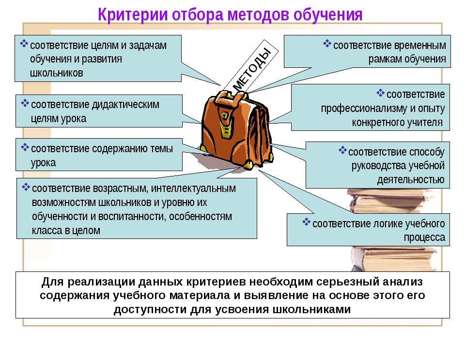 соответствие логике учебного процесса МЕТОДЫ соответствие целям и задачам об...