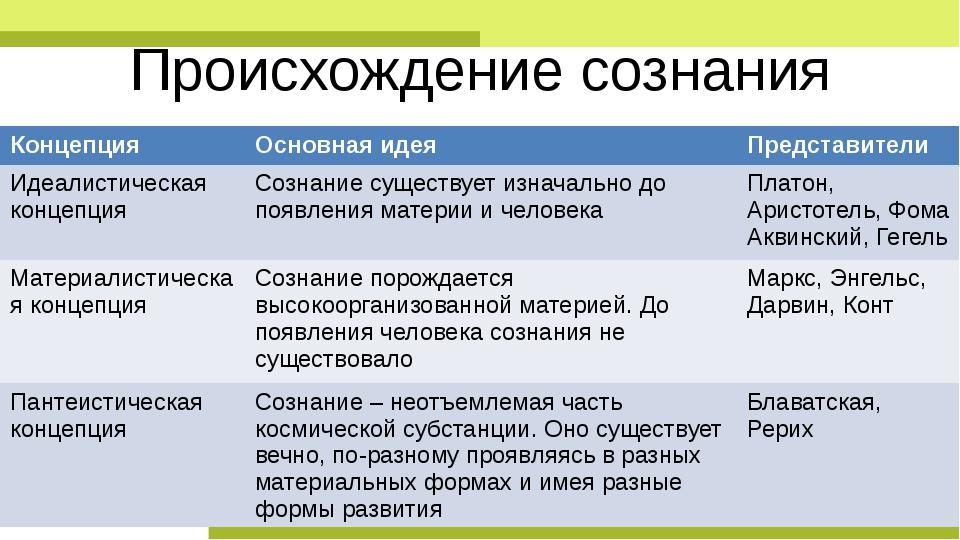 Презентация на тему происхождение и сущность сознания