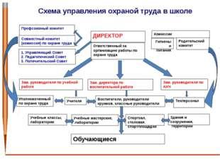 Схема управления охраной труда в школе ДИРЕКТОР Ответственный за организацию