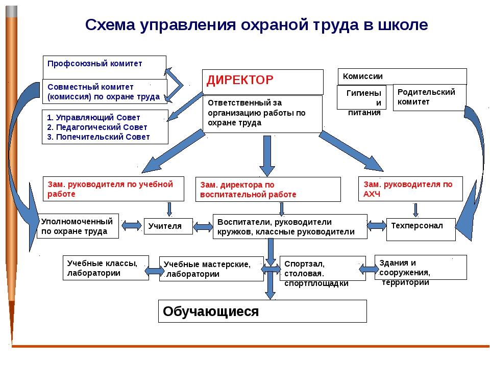 Схема управления охраной труда в школе ДИРЕКТОР Ответственный за организацию...
