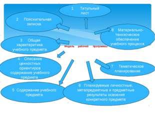 Модель рабочей программы 1 Титульный лист 2 Пояснительная записка 3 Общая хар