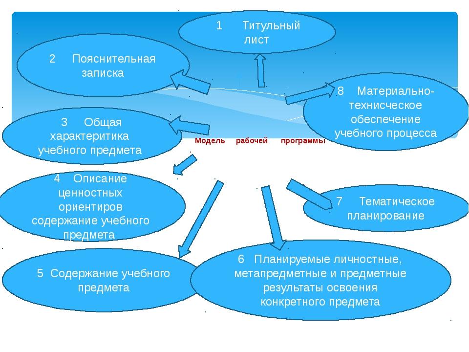 Модель рабочей программы 1 Титульный лист 2 Пояснительная записка 3 Общая хар...