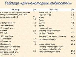 РастворрНРастворрН Соляная кислота промышленная концентрированная(37%-ная)