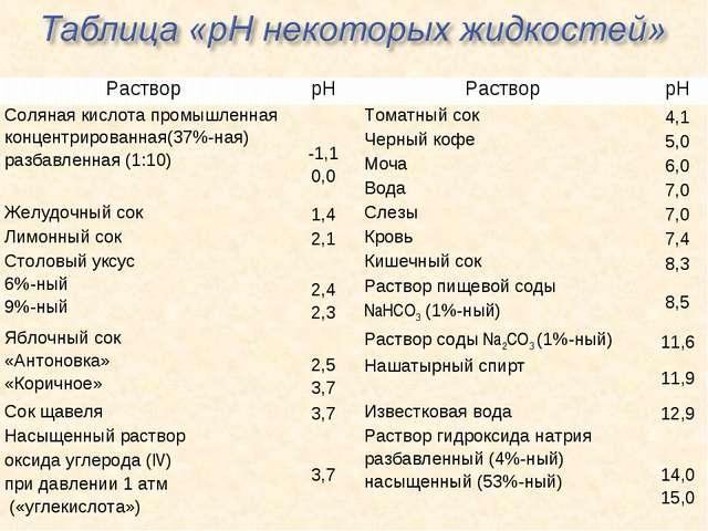 РастворрНРастворрН Соляная кислота промышленная концентрированная(37%-ная)...