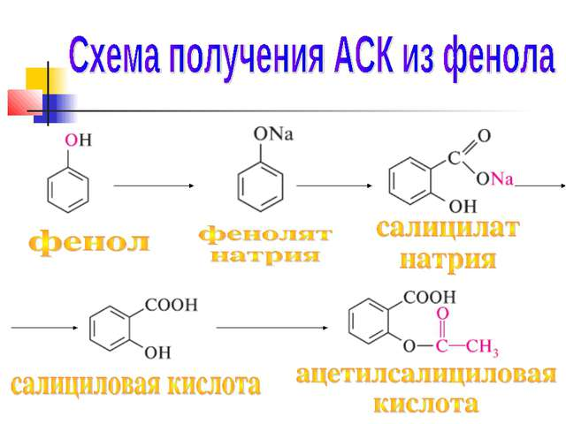 только продает салициловая кислота синтез химические свойства спокойной ночи