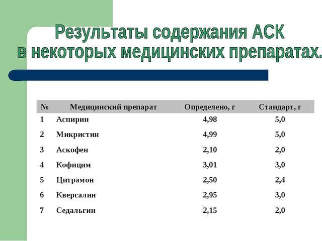 №Медицинский препаратОпределено, гСтандарт, г 1Аспирин4,985,0 2Микрист...