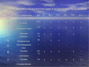 Таблица З Величина рН и обнаруженные ионы в исследуемых образцах воды. Проба