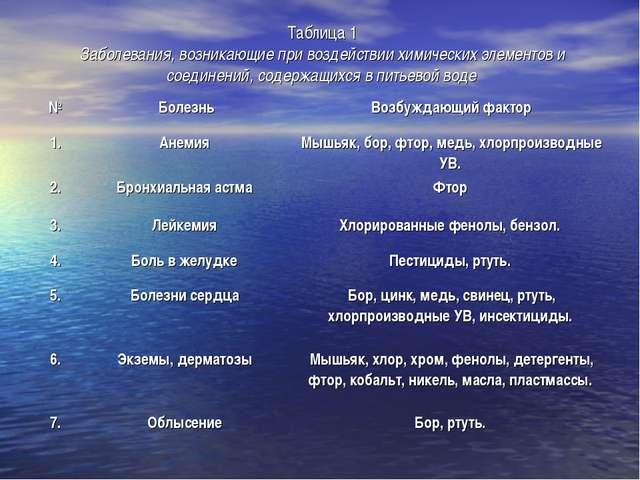Таблица 1 Заболевания, возникающие при воздействии химических элементов и сое...
