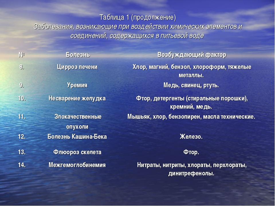 Таблица 1 (продолжение) Заболевания, возникающие при воздействии химических э...