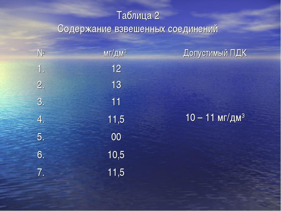 Таблица 2 Содержание взвешенных соединений №мг/дм3 Допустимый ПДК 1.12 10...