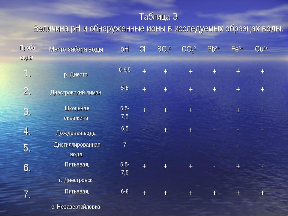 Таблица З Величина рН и обнаруженные ионы в исследуемых образцах воды. Проба...
