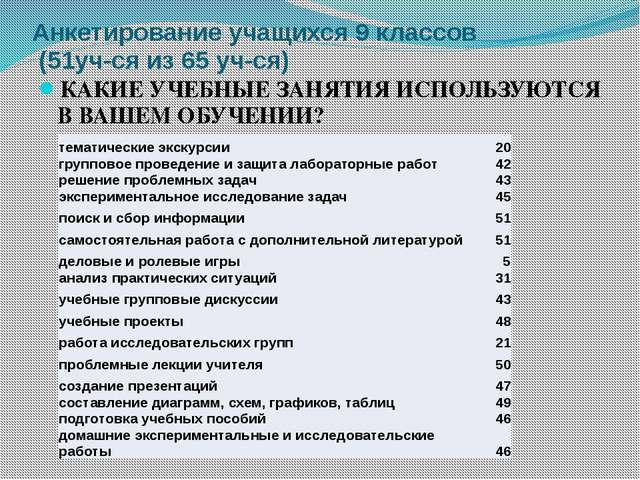Анкетирование учащихся 9 классов (51уч-ся из 65 уч-ся) КАКИЕ УЧЕБНЫЕ ЗАНЯТИЯ...