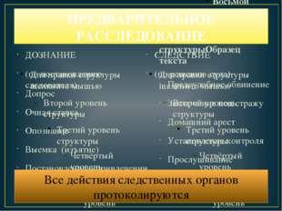 ПРЕДВАРИТЕЛЬНОЕ РАССЛЕДОВАНИЕ ДОЗНАНИЕ (по постановлению следователя) Допрос
