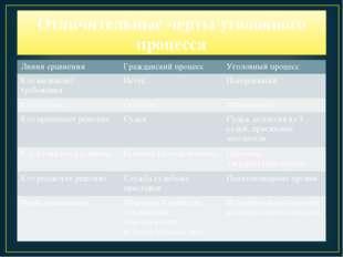 Отличительные черты уголовного процесса Линии сравненияГражданский процессУ
