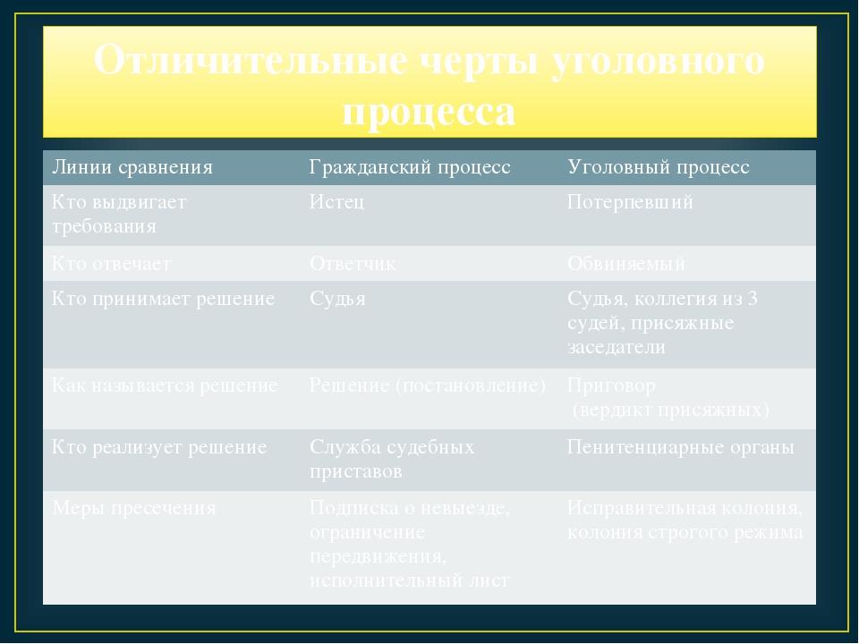Отличительные черты уголовного процесса Линии сравненияГражданский процессУ...