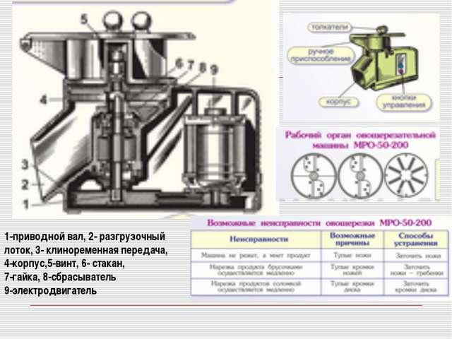 1-приводной вал, 2- разгрузочный лоток, 3- клиноременная передача, 4-корпус,5...
