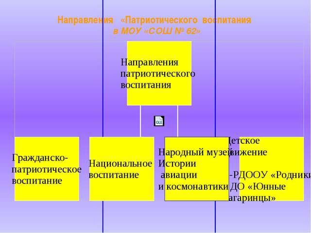 Направления «Патриотического воспитания в МОУ «СОШ № 62»