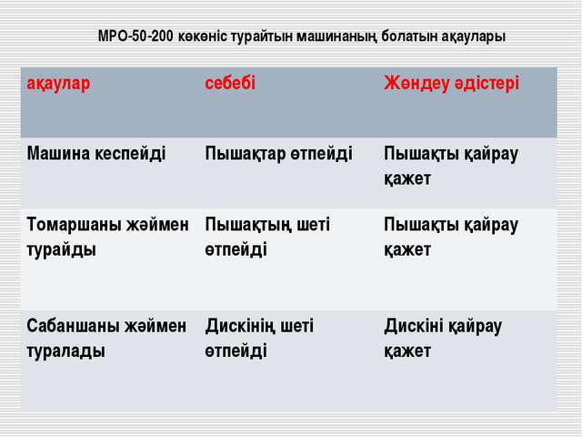 МРО-50-200 көкөніс турайтын машинаның болатын ақаулары ақауларсебебіЖөндеу...