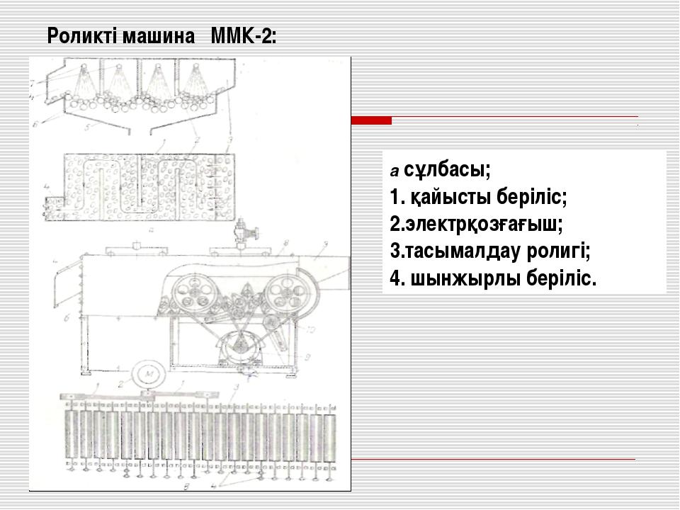 Роликті машина ММК-2: а сұлбасы; қайысты беріліс; электрқозғағыш; тасымалдау...