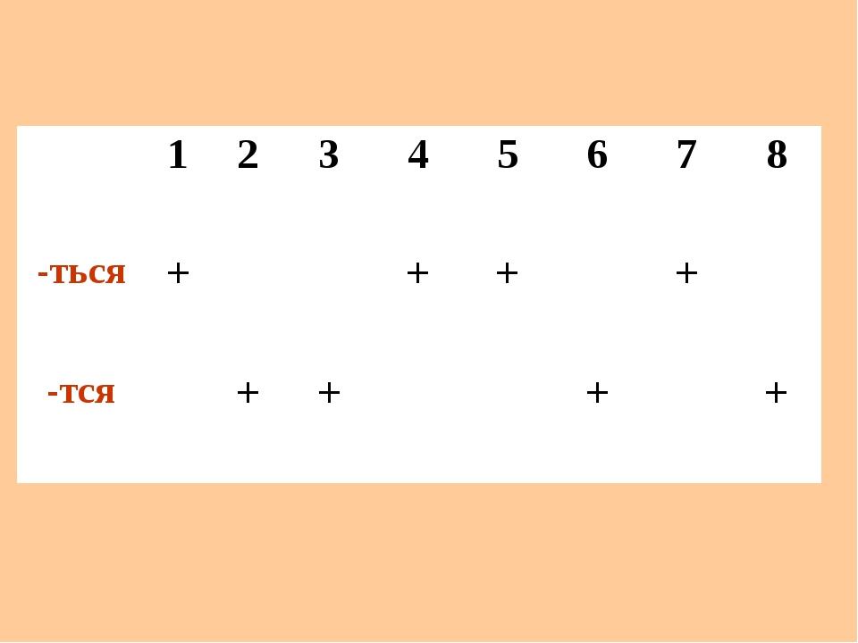 12345678 -ться++++ -тся++++