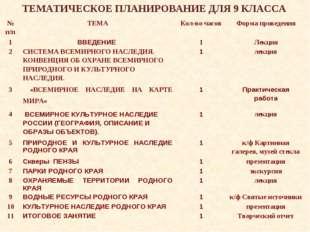 ТЕМАТИЧЕСКОЕ ПЛАНИРОВАНИЕ ДЛЯ 9 КЛАССА № п/пТЕМАКол-во часовФорма проведен