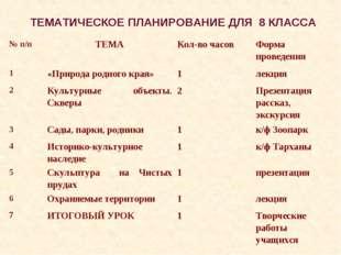 ТЕМАТИЧЕСКОЕ ПЛАНИРОВАНИЕ ДЛЯ 8 КЛАССА № п/пТЕМАКол-во часовФорма проведен
