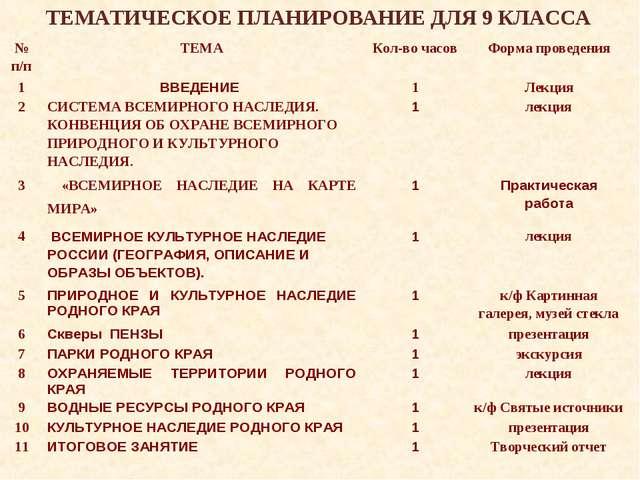 ТЕМАТИЧЕСКОЕ ПЛАНИРОВАНИЕ ДЛЯ 9 КЛАССА № п/пТЕМАКол-во часовФорма проведен...