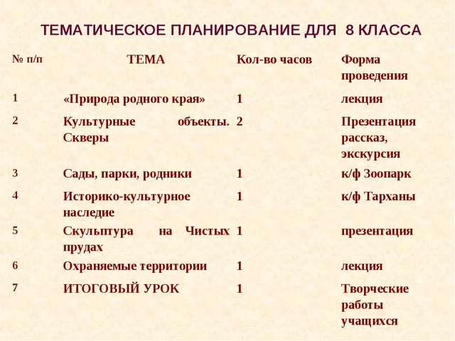 ТЕМАТИЧЕСКОЕ ПЛАНИРОВАНИЕ ДЛЯ 8 КЛАССА № п/пТЕМАКол-во часовФорма проведен...