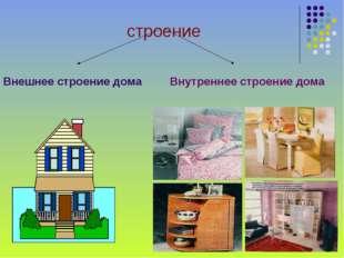 Внешнее строение дома Внутреннее строение дома строение