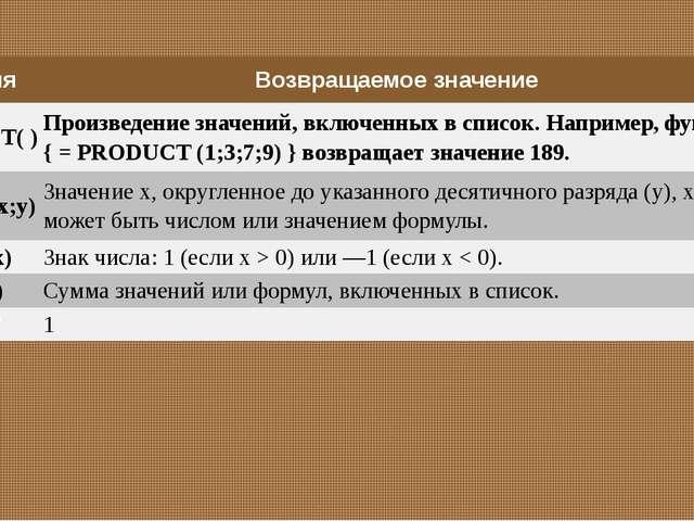 Лесконог Елена Викторовна PRODUCT( ) Произведение значений, включенных в спис...