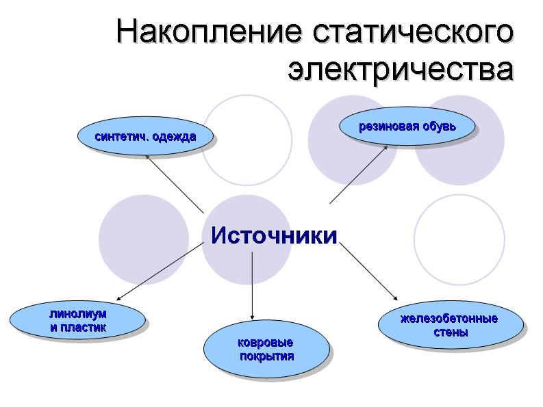 C:\Documents and Settings\Филин\Рабочий стол\электродинамика\электростатика\0007-007-Nakoplenie-staticheskogo-elektrichestva[1].jpg
