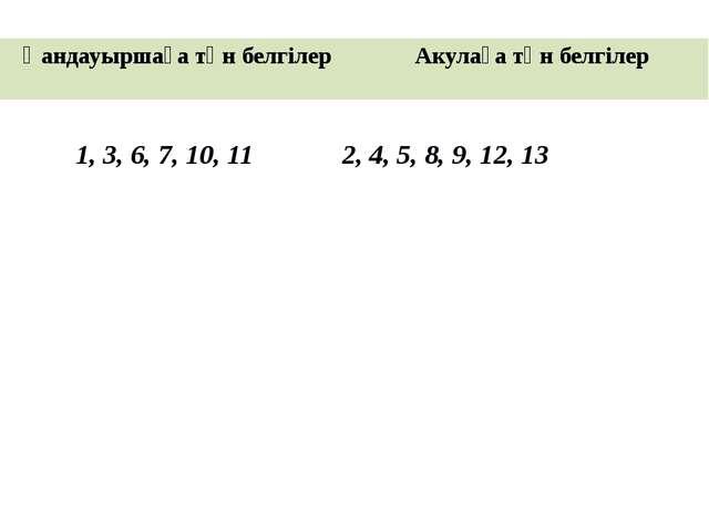 1, 3, 6, 7, 10, 11 2, 4, 5, 8, 9, 12, 13 Қандауыршаға тән белгілер Акулаға...