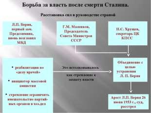 Борьба за власть после смерти Сталина. Расстановка сил в руководстве страной