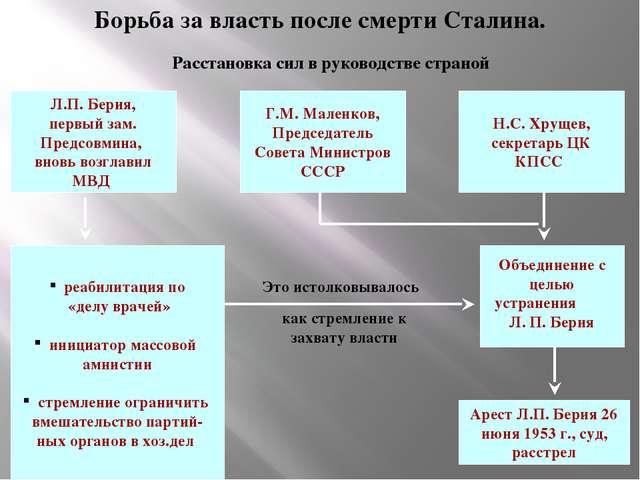 Борьба за власть после смерти Сталина. Расстановка сил в руководстве страной...