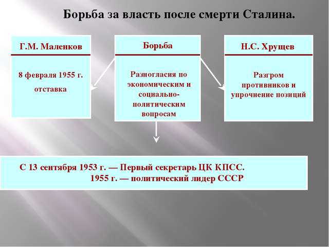 Борьба за власть после смерти Сталина. Борьба Разногласия по экономическим и...