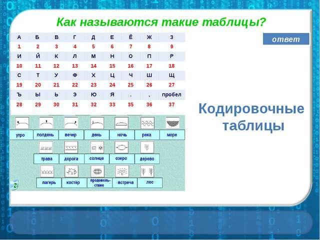 Кодировочные таблицы Как называются такие таблицы? ответ А Б В Г Д Е Ё Ж З 1...