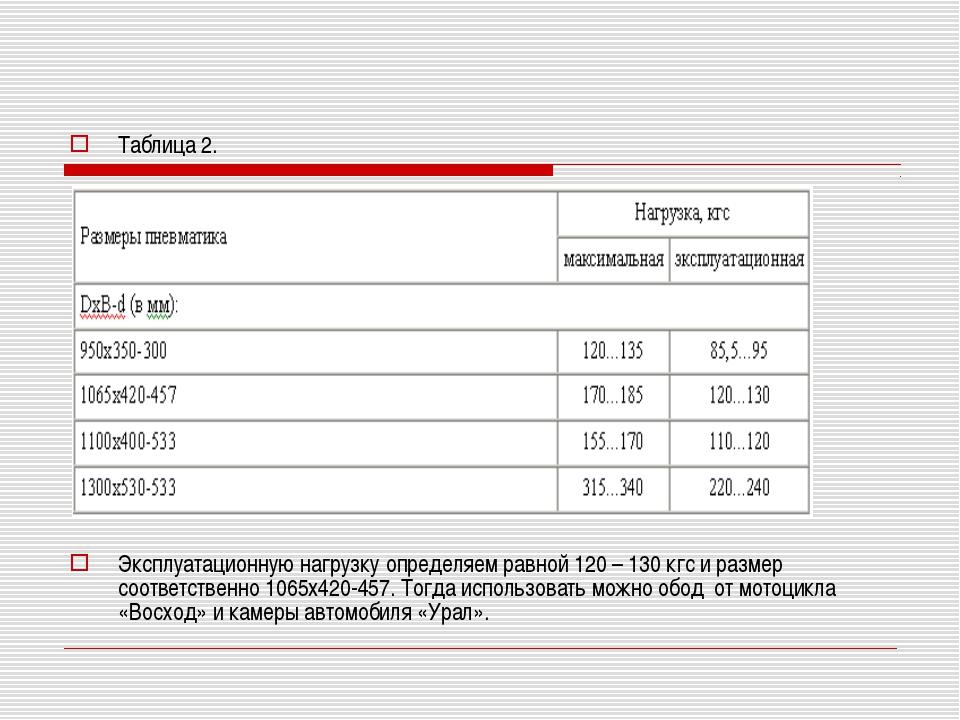Таблица 2. Эксплуатационную нагрузку определяем равной 120 – 130 кгс и разме...